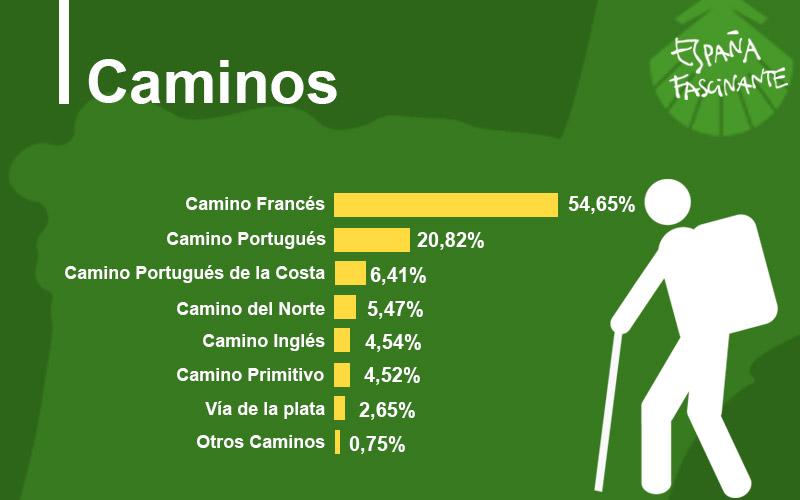 Estadísticas del Camino de Santiago Caminos