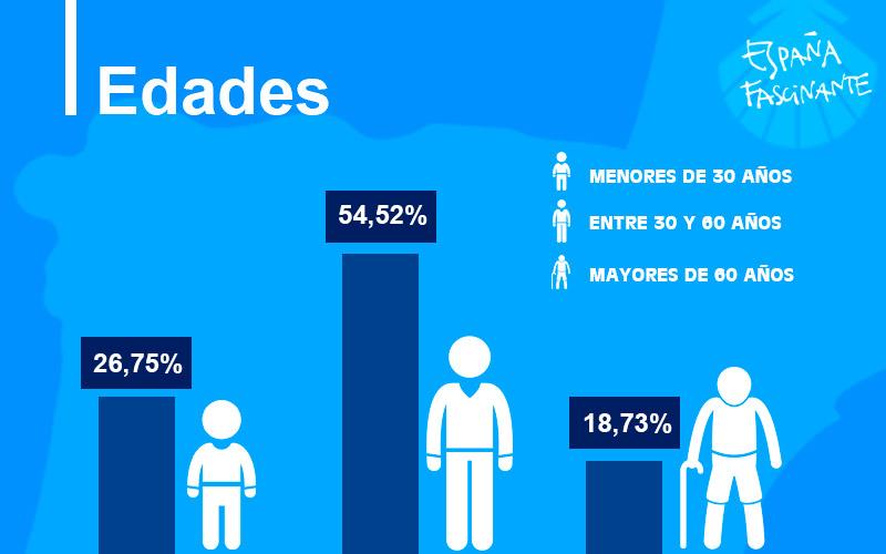 Estadísticas del Camino de Santiago, edades