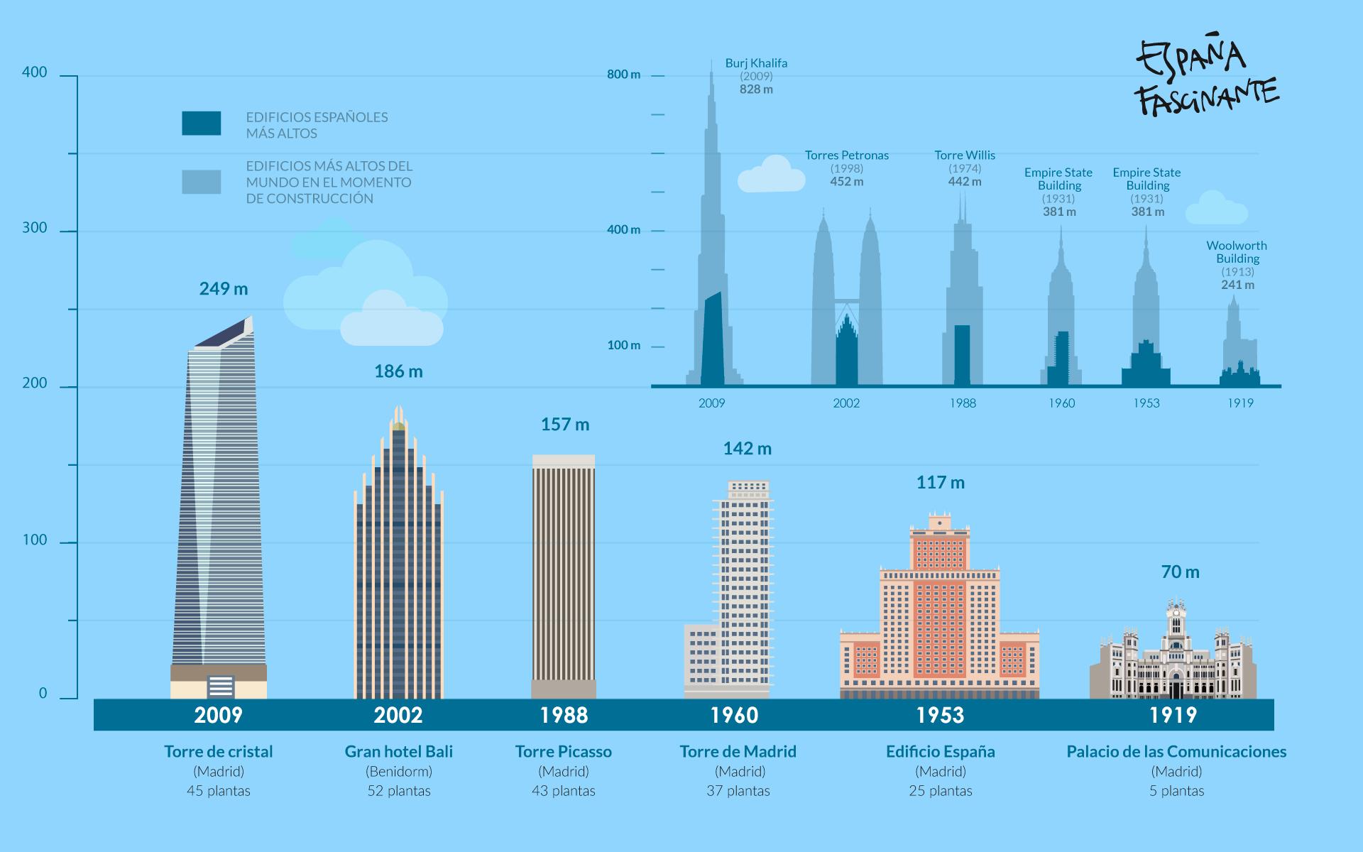 Infografía Edificios más altos de España