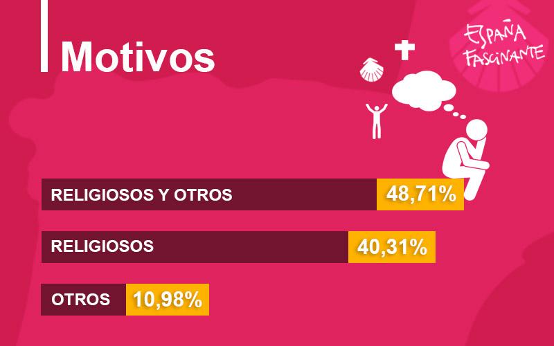 Estadísticas del Camino de Santiago, motivos