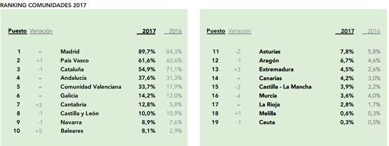 ranking cultura espana