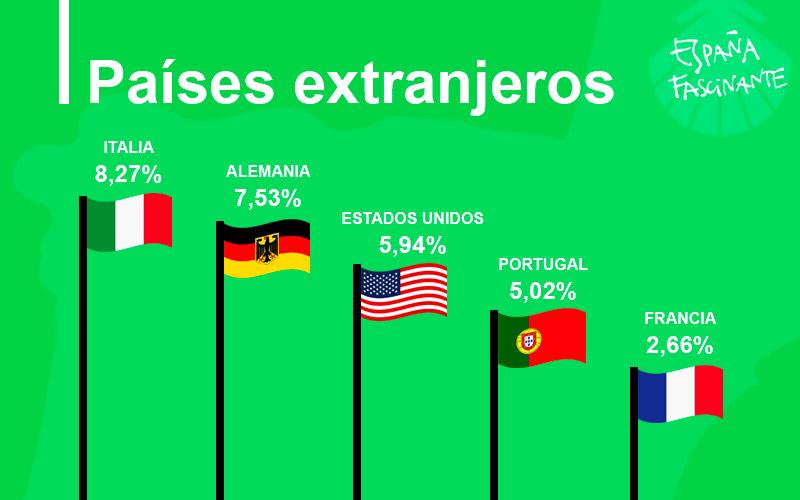 Estadísticas del Camino de Santiago Paises Extranjeros
