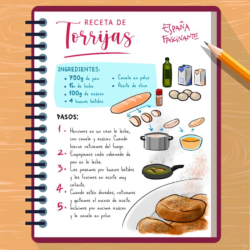 Infografía de la receta de torrijas