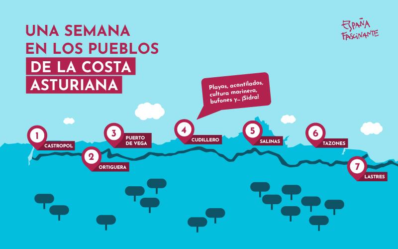 Ruta propuesta por los pueblos de la costa asturiana